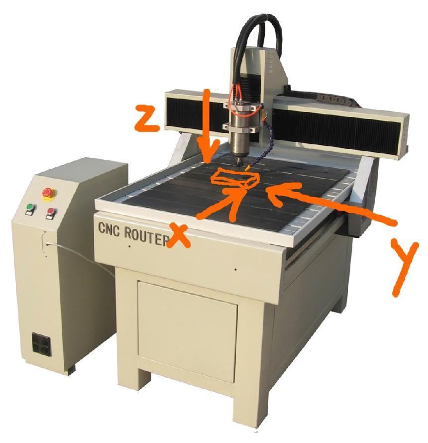 precision machine design